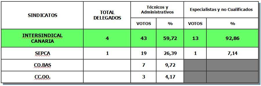 Intersindical Canaria consolida su representación en la Agencia Tributaria Canaria