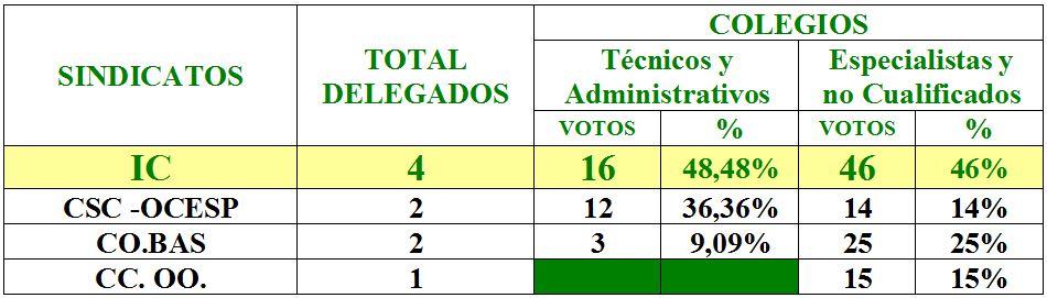 RESULTADO ELECCIONES SINDICALES EN EL I.A.S. TALIARTE