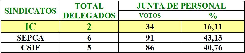 ELECCIONES JUNTA DE PERSONAL FUNCIONARIO DE LA AGENCIA TRIBUTARIA CANARIA