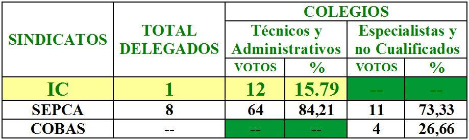 ELECCIONES COMITÉ DE EMPRESA. CONSEJERÍA DE TURISMO, CULTURA Y TRANSPORTES