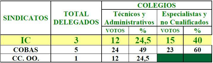 RESULTADO elecciones sindicales ICHH