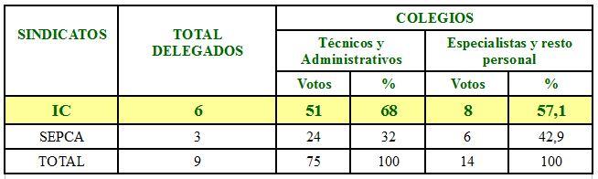 RESULTADO elecciones Consejería de Política Territorial, Sostenibilidad y Seguridad
