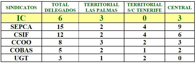 RESULTADO elecciones de Juntas de Personal Funcionario de Administración General
