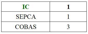 Resultados elecciones en el Servicio Canario de Salud.
