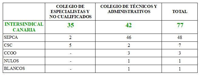 Resultado elecciones Consejería de Hacienda.